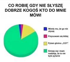 #mem#funny#wykres#CoRobięGdy...