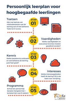 een schema voor een persoonlijk #leerplan voor #hoogbegaafde leerlingen van IeKu Advies (www.ieku.nl) Gifted Education, Kids Education, Coaching, Emotional Child, School Info, Brain Gym, 21st Century Skills, Gifted Kids