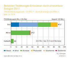Grafik zur #Klimabilanz von erneuerbaren Energien wie #Solar #Wind und #Bioenergie. #Klimaschutz