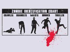 zombie id chart