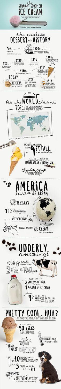 Mi pequeños aportes: The straight scoop on ice cream  Aquí les dejo una infografía con datos divertidos acerca de helados y otras cosas que no sabía sobre el mundo de esta delicia congelada #Infographics #Infografia