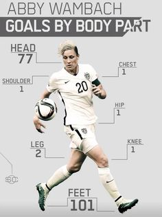 Abby Wambach goals by body part. her head alone would rank 7th all time international goals