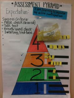 Image result for ice success criteria assessment