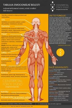 Emotional Pain Chart: Negative emotions can get trapped in the body and manifest as physical symptoms: pain, discomfort, tension. Physical Pain, Emotional Pain, Physical Change, Emotional Healing, Private Krankenversicherung, Chronischer Stress, Body Chart, Negative Emotions, Negative Thoughts
