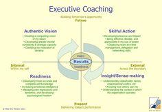 executive coaching - Google Search