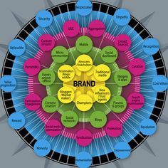 What is your brand!   Go on, think about it!