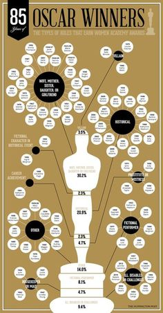 85 Years of Oscar Winners - The Types of Roles that Earn Women Academy Awards  Follow this link for a larger image: http://d1o2xrel38nv1n.cloudfront.net/files/2014/01/OscarWinnersWOMEN_ALT.png  [follow this link to find a short clip and explores the predominance of male-centered plots among films that have won the Academy Award for Best Picture in the last 60 years: http://www.thesociologicalcinema.com/1/post/2012/02/womens-stories-movies-and-the-oscars.html]