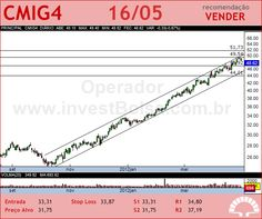 CEMIG - CMIG4 - 16/05/2012 #CMIG4 #analises #bovespa