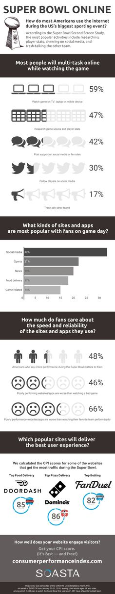 Super Bowl Online: User expectations and web performance User Experience, Data Visualization, Infographics, Online Business, Insight, Blog, Infographic, Blogging