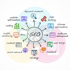 Une stratégie SEO Inbound pour son site  http://www.dopseo.com/strategie-seo-inbound-site/