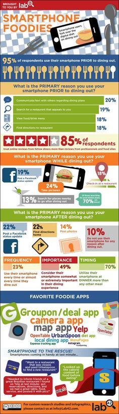 According to an infographic by market research firm Lab42, about 19% of those that use their smartphone while at a restaurant update their status on Facebook. Meanwhile, about 24% said they take pictures of their entrees and 18% check-in to the restaurant on services such as Foursquare.