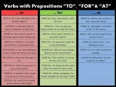 Prepositions are always confusing when learning a language. Which is the correct preposition to use after a verb? English Resources, English Tips, English Study, English Lessons, English Book, Grammar Tips, Grammar And Vocabulary, English Vocabulary, English Grammar