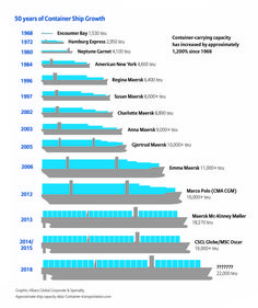Container ship growth
