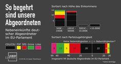 Infografik: Nebeneinkünfte deutscher Abgeordneter im EU-Parlament