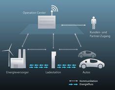 Intelligente Infrastrukturen für effiziente Elektromobilität