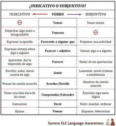 C1 - ¿Indicativo o Subjuntivo? Aquí tienes una tabla con verbos que significan cosas distintas con Indicativo y con Subjuntivo. Para practicar podéis seguir el enlace hasta mi blog Online Spanish o podéis hacer el ejercicio en mi Educaplay: http://www.educaplay.com/es/recursoseducativos/849819/_indicativo_o_subjuntivo_.htm
