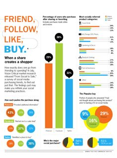 Facebook, Twitter and Pinterest each play a different role in how consumers find and share purchase information | #Infographic