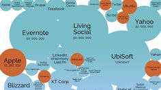 Visualisation of the world's biggest data breaches. Stunning numbers of personal data records that were compromised. Source: Information Is Beautiful via Mashable Open Data, Big Data, Visualisation, Data Visualization, Marketing Communications, Social Media Marketing, Social Business, Drupal, Evernote