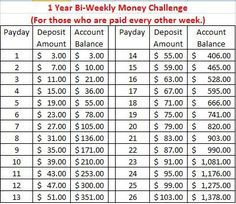 10 Money Saving Challenges To Kick-Start Your New Year Bi-Weekly Money Challenge Savings Chart Money Plan, Money Tips, Money Saving Tips, Saving Ideas, Saving Money Chart, Savings Challenge, Money Saving Challenge, New Years Money Challenge, 52 Week Challenge