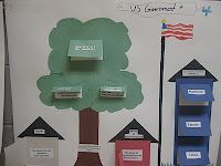 Cute way to represent the three branches and levels of government.