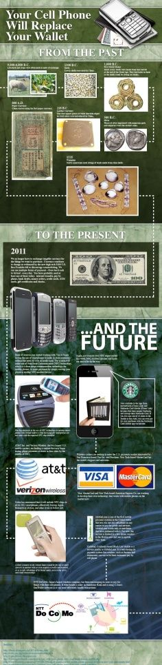How Will Mobile Smartphones Soon Be Replacing Wallets?