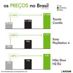 Os preços no Brasil