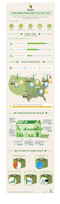 Houzz. Stats. Real estate.