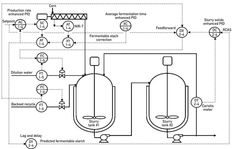 A process flow diagram (PFD) is commonly used by engineers