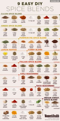 Do it your self spice blend chart to add depth to your crock pot meals. - Imgur
