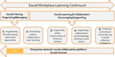 I have taken Jane Hart's Learning Continuum framework to show how the focus has shifted from courses on the LMS to the entire spectrum of learning. Instructional Design, Workplace, The Fosters, Leadership, Reflection, Knowledge, Learning, World, Spectrum
