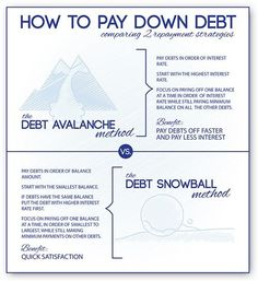 How to Pay Down Debt: Snowball and Avalanche Methods. Which one do your prefer for your personal finances?