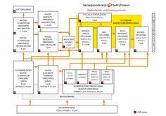 Huidige Nederlandse onderwijssysteem