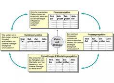 Strategien umsetzen mit der #BalancedScorecard - 7 Schritte zur Entwicklung dieses Management Tools