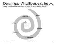 Dynamique de l'intelligence collective : aller voir blog et livret intellig sur blog qui mene a un doc detaille a lire
