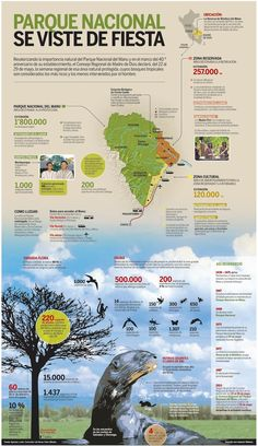 Parque Nacional de Manu