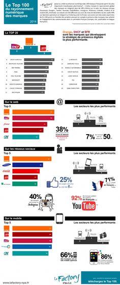 Infographie | Le top 100 du rayonnement numérique des marques