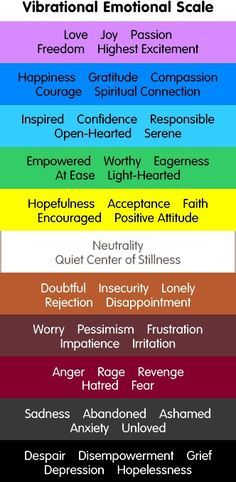 Out Source, the Universe, the Vortex, Our Emotional Guidance and Our Responsibility as Life's Co-Creators The Abraham-Hicks Emotional Guidance Scale.The Abraham-Hicks Emotional Guidance Scale. Tantra, Reiki, Les Chakras, Impatience, E Mc2, Spiritual Connection, Abraham Hicks, Emotional Intelligence, Positive Attitude