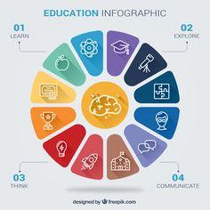 educational infographic about school skills vector free Free Infographic Templates, Infographic Examples, Circle Infographic, Infographic Powerpoint, Business Presentation, Presentation Design, Design Thinking, Powerpoint Design, Web Design
