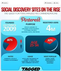 Social Discovery Sites on the Rise