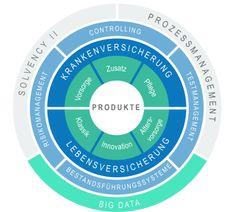 Aktuarielle Beratung: Potenziale entdecken und zukunftsorientiert nutzen #Versicherungen #PPIAG Big Data, Innovation, Chart, Counseling, Economics, Things To Do, Statistics