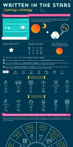 Infographic - Written In The Stars: Exploring #Astrology