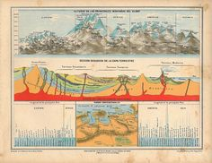1929 Vintage  Print of the  Earth Geological Cross Sections, Rivers and Mountains.