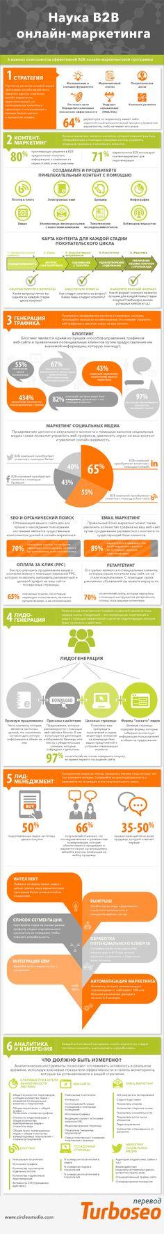 6 важных компонентнов эффективного B2B маркетинга