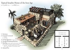 love this, really clear to see a more involved house drawing of a period biblical house.