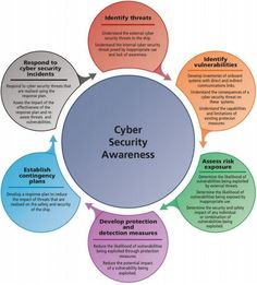 Cyber Security Awareness – Technology World Technology Posters, Technology World, Digital Technology, Technology Careers, What Is Cyber Security, Cyber Security Threats, Cyber Crime News, Mando Y Control, Internet Segura