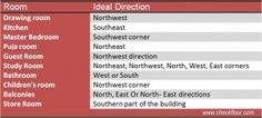 Vastu Direction for Apartment
