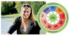Evaluare Wellness