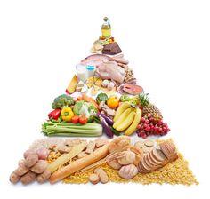 Gesunde und ausgewogene Ernährung mit der Ernährungspyramide #moveguard #Ernährungstipps