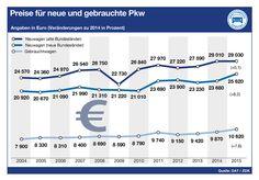 Preise für neue und gebrauchte Pkw 2015 Bar Chart, Used Cars, Vehicles, Bar Graphs