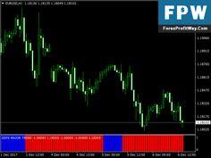 Download DDFX Major Trend Forex Indicator For Mt4